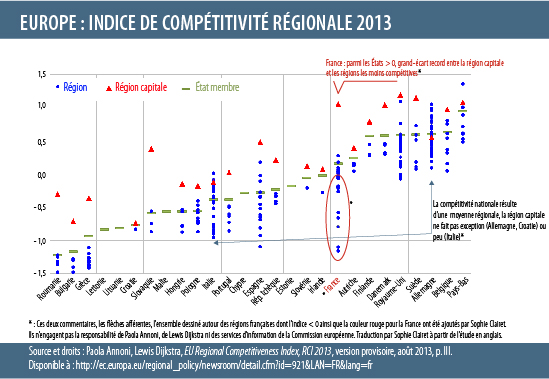 RegionalCompetitivnessIndex2013