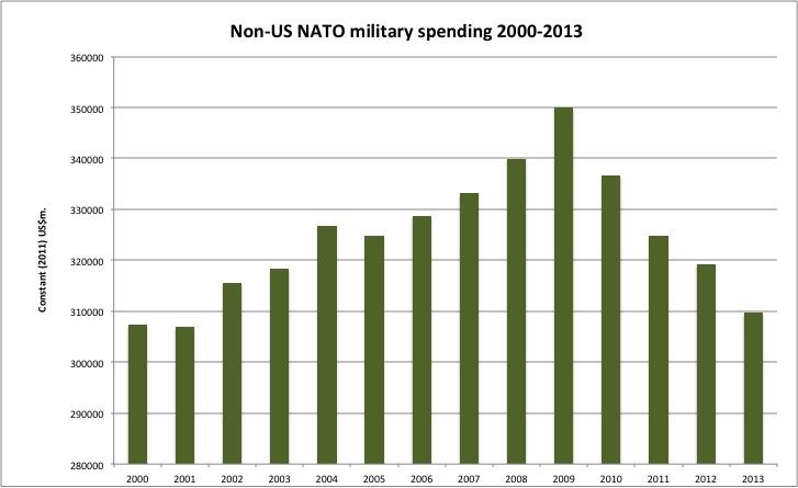 """Graphique du SIPRI """"Dépenses militaires des membres de l'OTAN sauf États-Unis"""""""