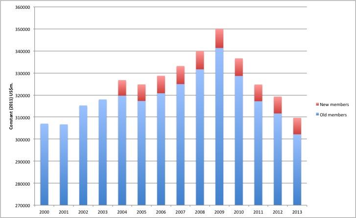 Dépenses militaires 2000-2003 pour les pays de l'OTAN sauf États-Unis, en distinguant les anciens membres (old) des nouveaux (new). Source et réalisation SIPRI, juillet 2014, disponible sur le site du SIPRI.