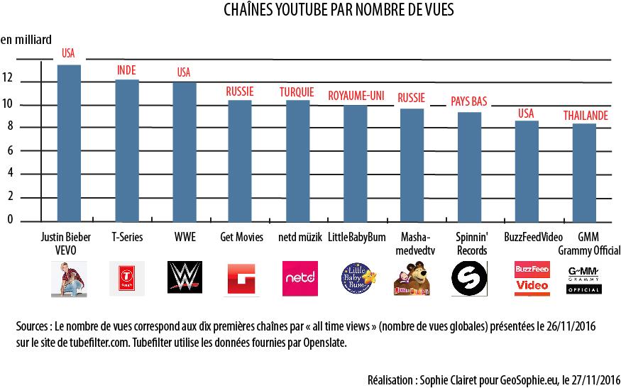 youtube-brut
