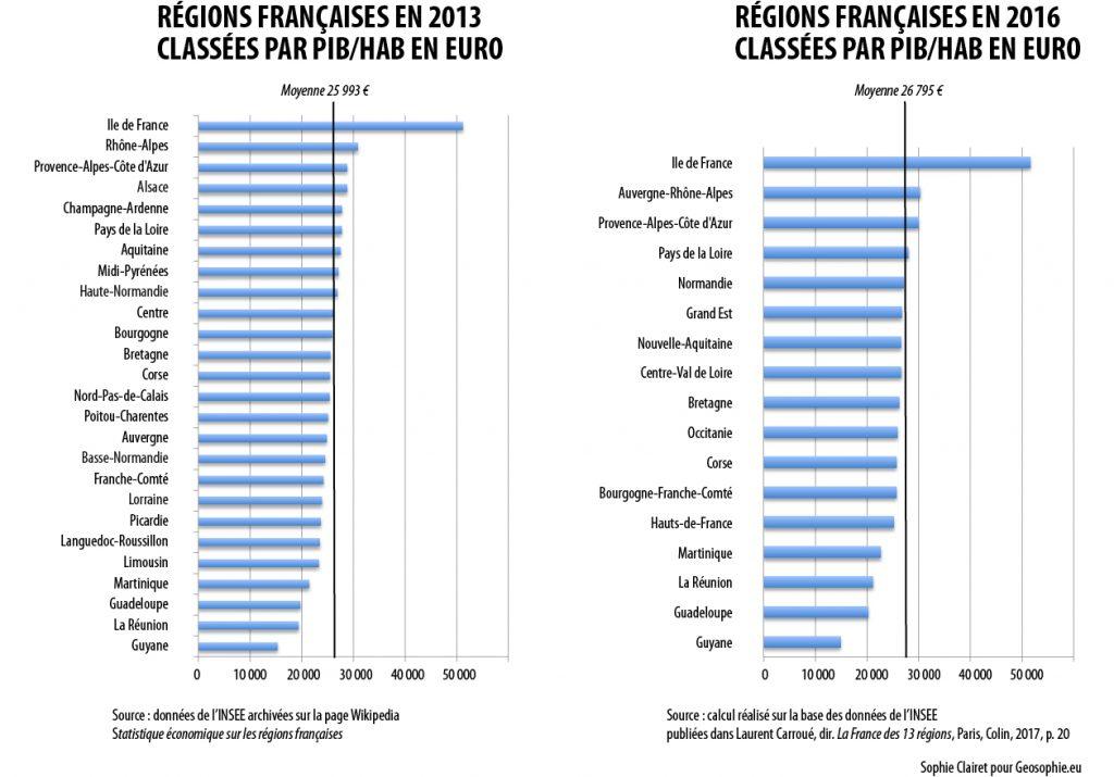 Classement des Régions 2013 et 2016