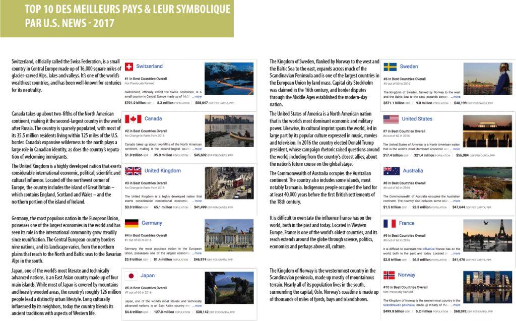 Top 10 ds meilleurs pays et leurs symboliques