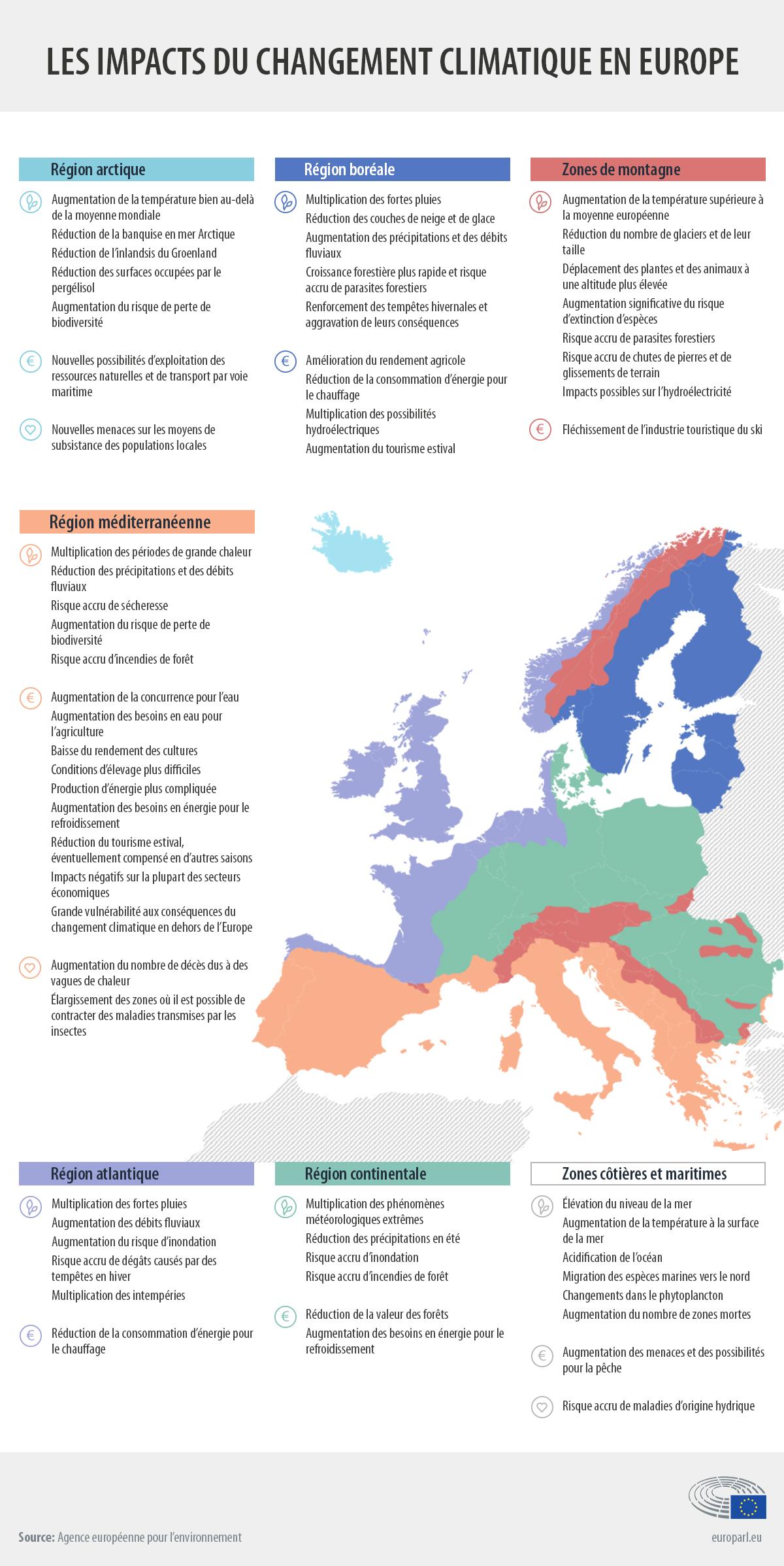 rechauffement Europe